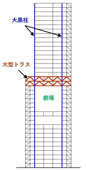 渋谷ヒカリエ構造図