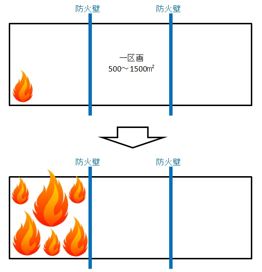 防火区画の説明図
